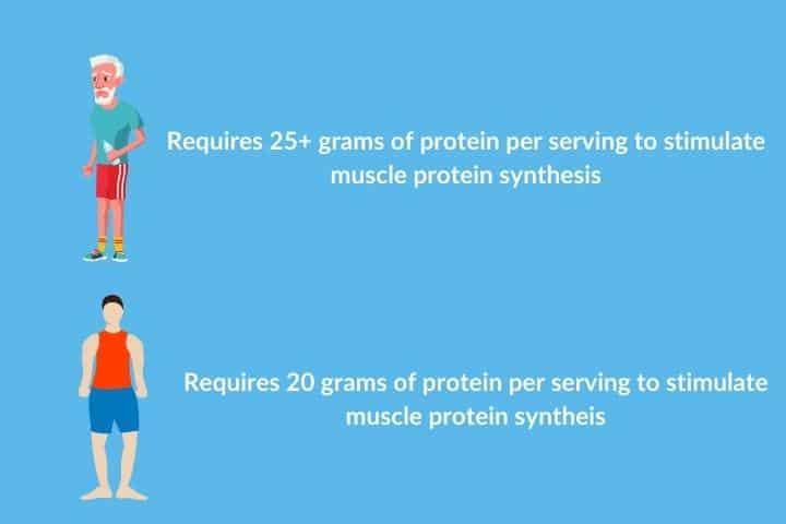 best protein drink for elderly people (2)
