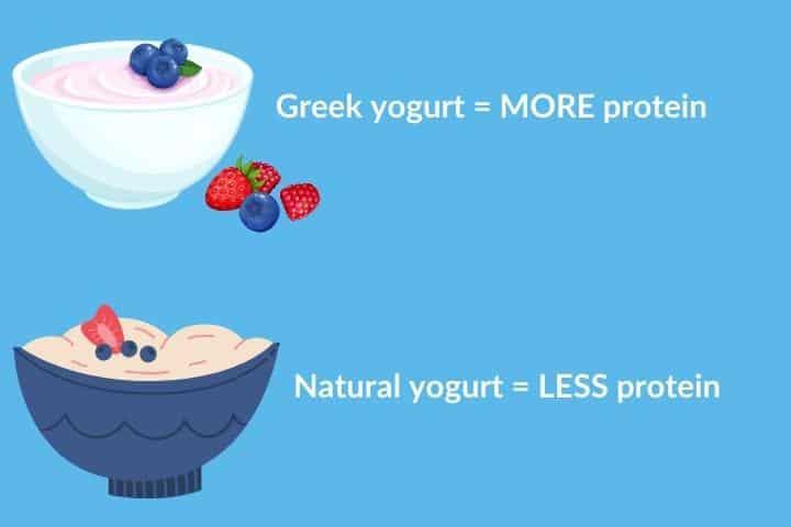 soft food for elderly people - yogurt